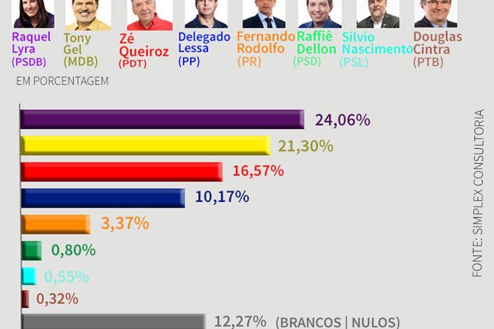 Confira o resultado da primeira pesquisa para prefeito de Caruaru em 2020