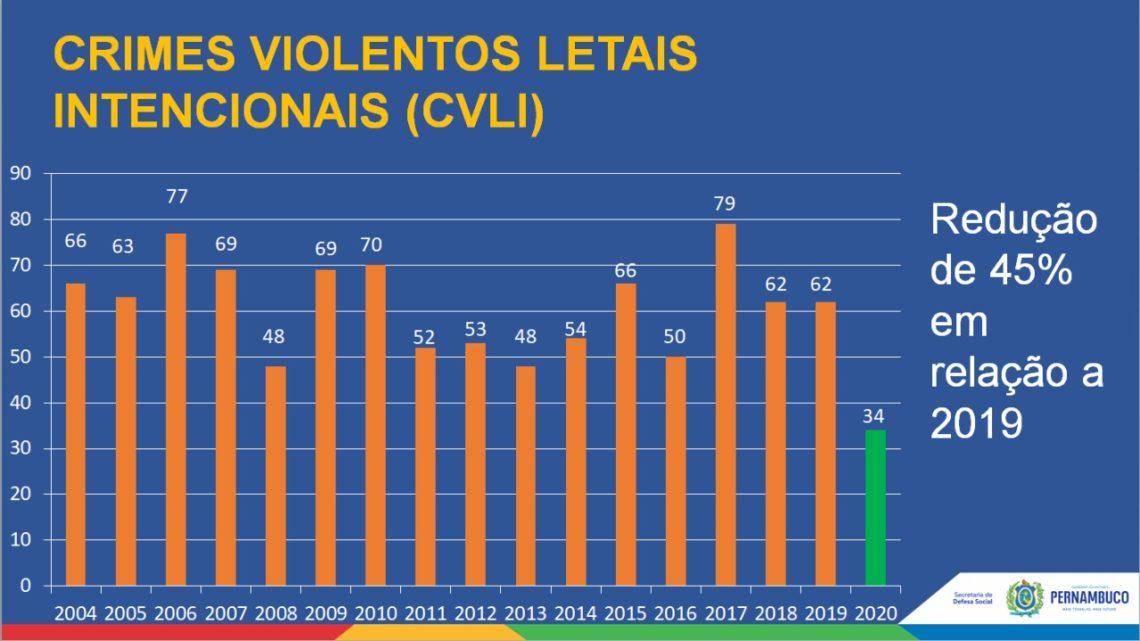 Pernambuco teve o Carnaval menos violento da série histórica