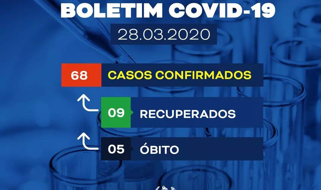 Sobe para 5 mortes por coronavirus e aumentam casos suspeitos em Pernambuco