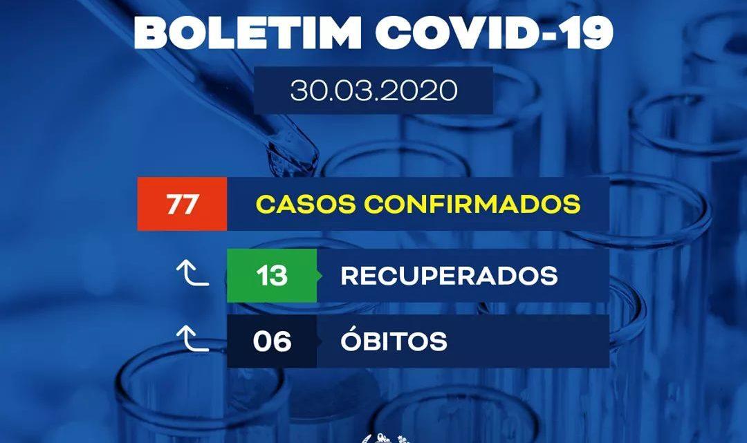 Sobe para 6 mortes por coronavírus e aumentam casos suspeitos em Pernambuco