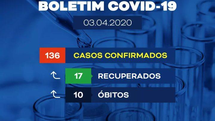 Mais 30 novos casos de Covid-19 e mais um óbito em Pernambuco