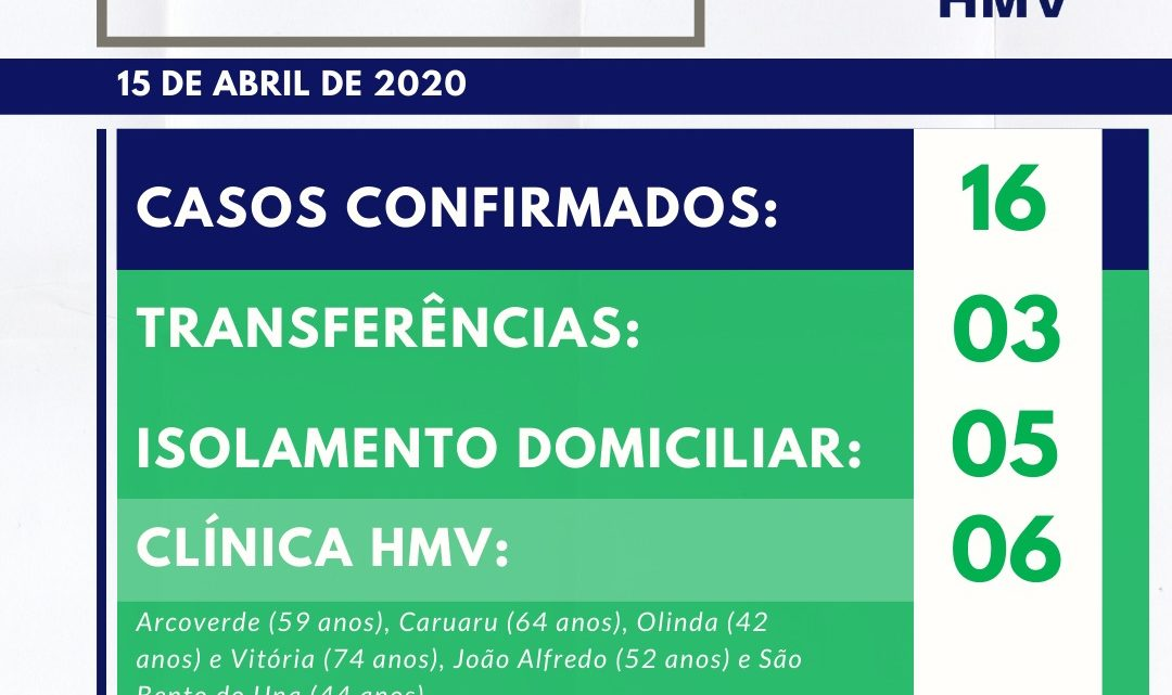 Covid-19: Confira o boletim do Hospital Mestre Vitalino nesta quarta (15)